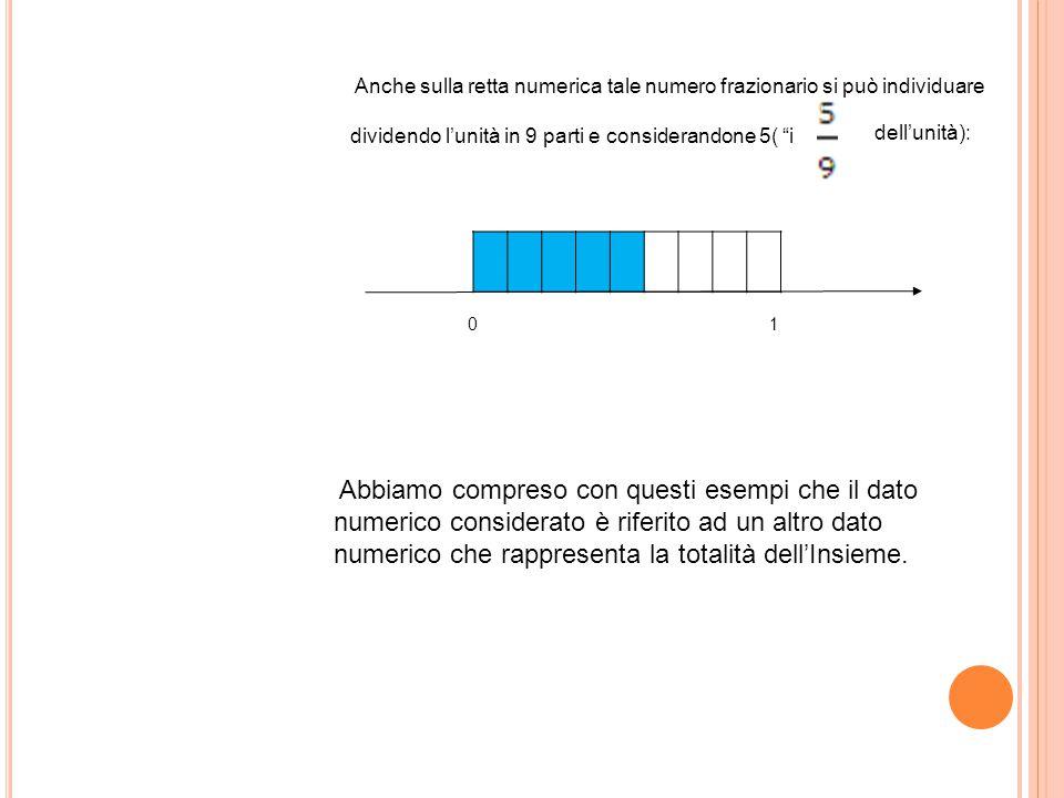 Anche sulla retta numerica tale numero frazionario si può individuare dividendo l'unità in 9 parti e considerandone 5( i dell'unità): 01 Abbiamo compreso con questi esempi che il dato numerico considerato è riferito ad un altro dato numerico che rappresenta la totalità dell'Insieme.