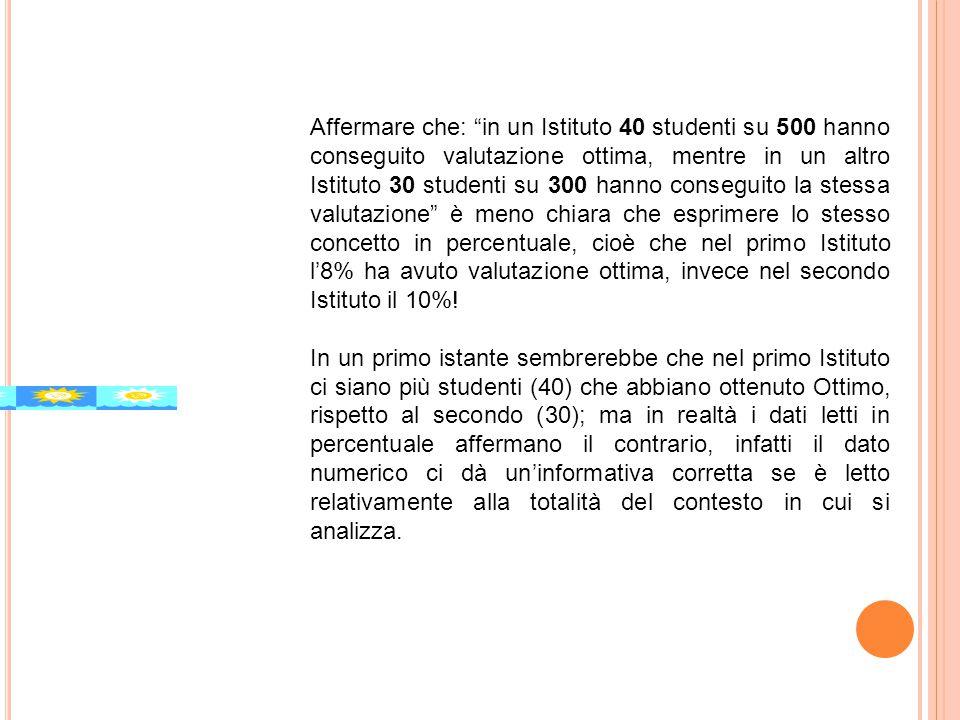 """Affermare che: """"in un Istituto 40 studenti su 500 hanno conseguito valutazione ottima, mentre in un altro Istituto 30 studenti su 300 hanno conseguito"""