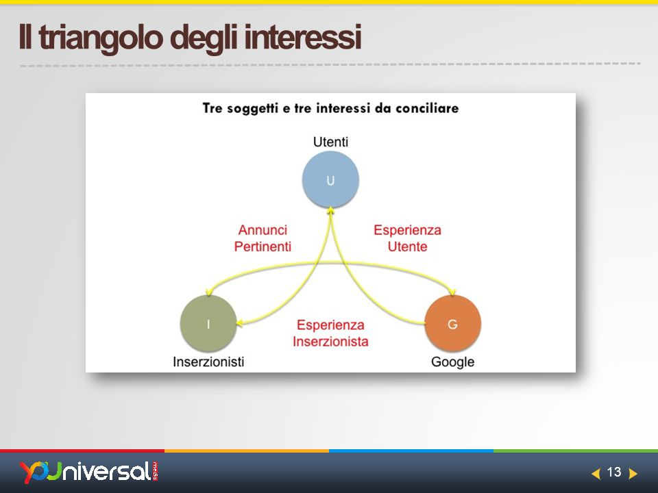 13 Il triangolo degli interessi