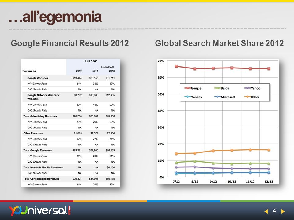 4 …all'egemonia Google Financial Results 2012Global Search Market Share 2012