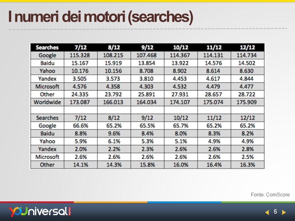 5 I numeri dei motori (searches) Fonte: ComScore