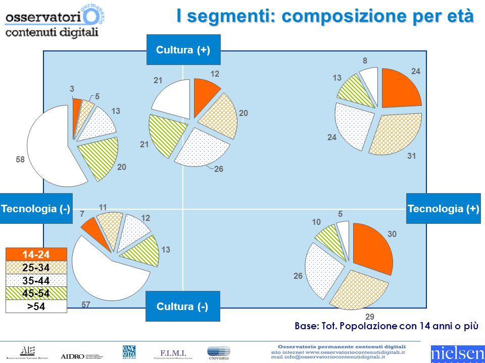 I segmenti: composizione per età Tecnologia (-) Tecnologia (+) Cultura (-) Cultura (+) 14-24 25-34 35-44 45-54 >54 13 20 58 5 3 12 20 21 26 24 31 24 1