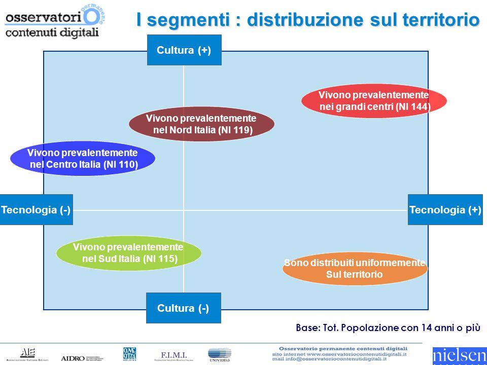 I segmenti : distribuzione sul territorio Tecnologia (-) Tecnologia (+) Cultura (-) Cultura (+) Vivono prevalentemente nei grandi centri (NI 144) Sono distribuiti uniformemente Sul territorio Vivono prevalentemente nel Nord Italia (NI 119) Vivono prevalentemente nel Centro Italia (NI 110) Vivono prevalentemente nel Sud Italia (NI 115) Base: Tot.