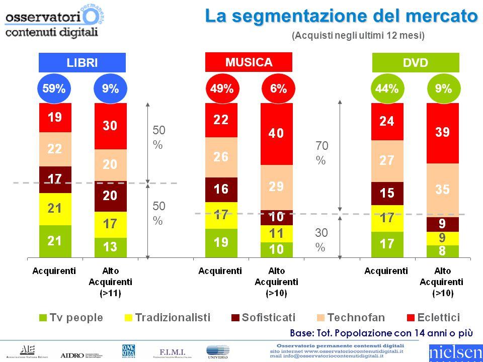 La segmentazione del mercato Base: Tot. Popolazione con 14 anni o più LIBRI MUSICA DVD 70 % 30 % 50 % (Acquisti negli ultimi 12 mesi) 9% 59% 6%49%9%44