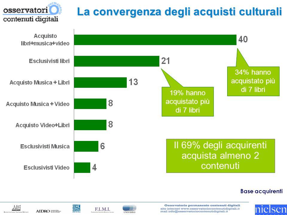 La convergenza degli acquisti culturali 34% hanno acquistato più di 7 libri 19% hanno acquistato più di 7 libri Base acquirenti Il 69% degli acquirent