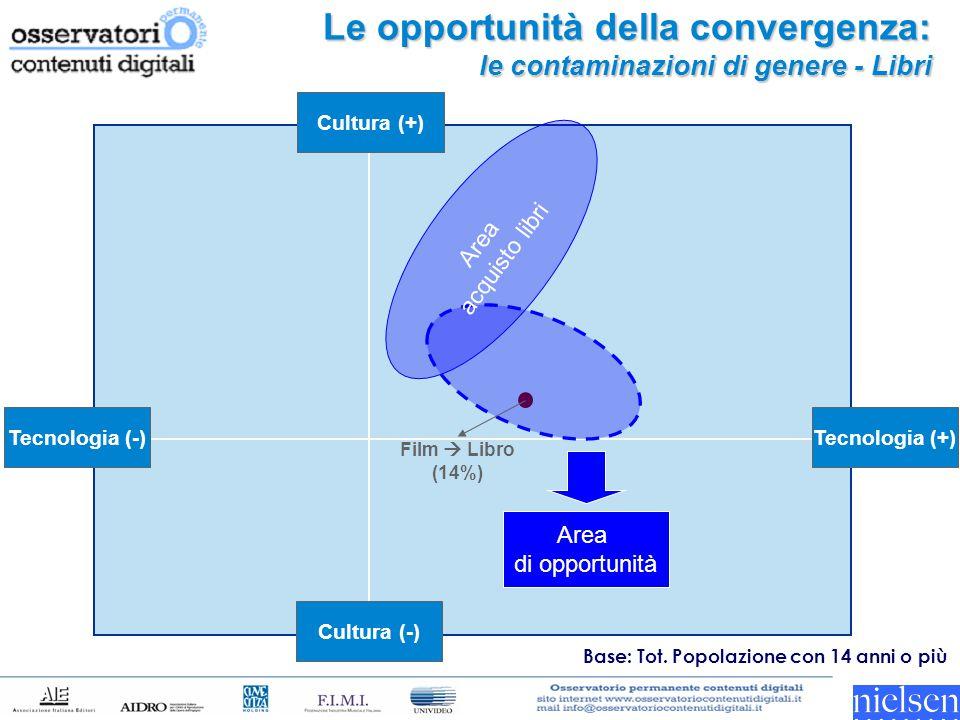 Le opportunità della convergenza: le contaminazioni di genere - Libri Tecnologia (-) Tecnologia (+) Cultura (-) Cultura (+) Film  Libro (14%) Area di opportunità Area acquisto libri Base: Tot.