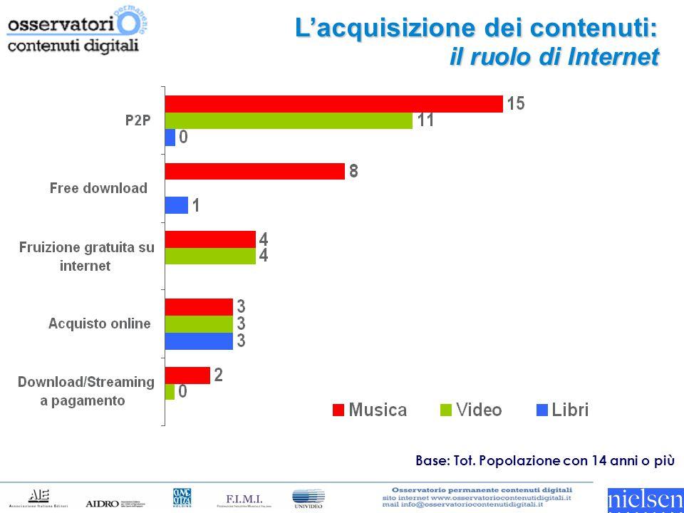 L'acquisizione dei contenuti: il ruolo di Internet Base: Tot. Popolazione con 14 anni o più