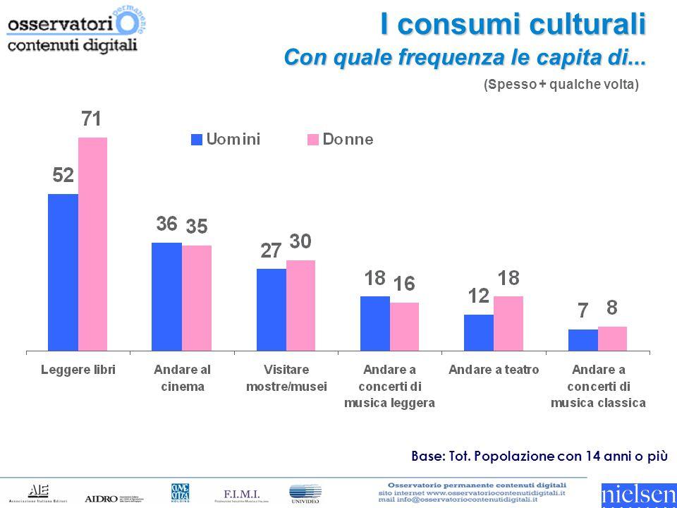 I consumi culturali Con quale frequenza le capita di...
