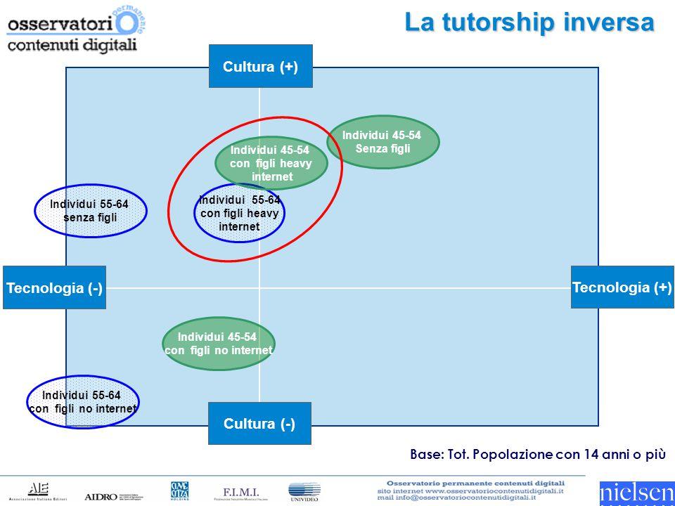 La tutorship inversa Tecnologia (-) Tecnologia (+) Cultura (-) Cultura (+) Individui 55-64 senza figli Individui 55-64 con figli heavy internet Indivi