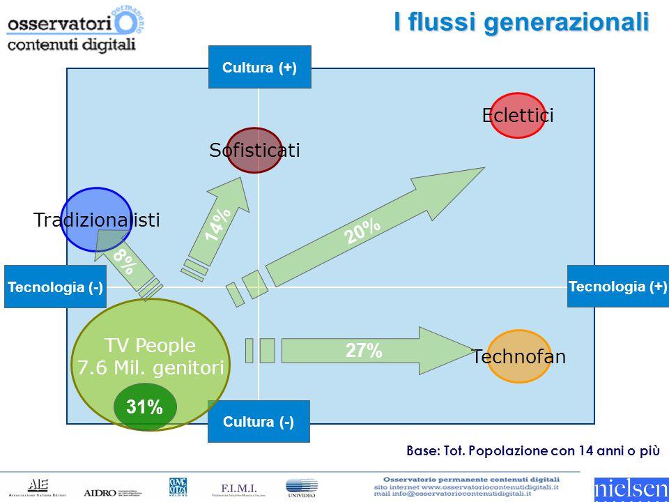 I flussi generazionali Tecnologia (-) Tecnologia (+) Cultura (-) Cultura (+) TV People 7.6 Mil.