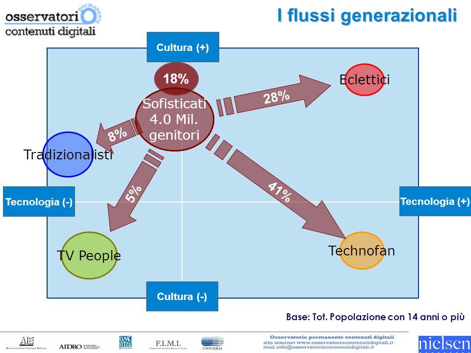 I flussi generazionali Tecnologia (-) Tecnologia (+) Cultura (-) Cultura (+) TV People Technofan 28% 41% Tradizionalisti Sofisticati 4.0 Mil. genitori