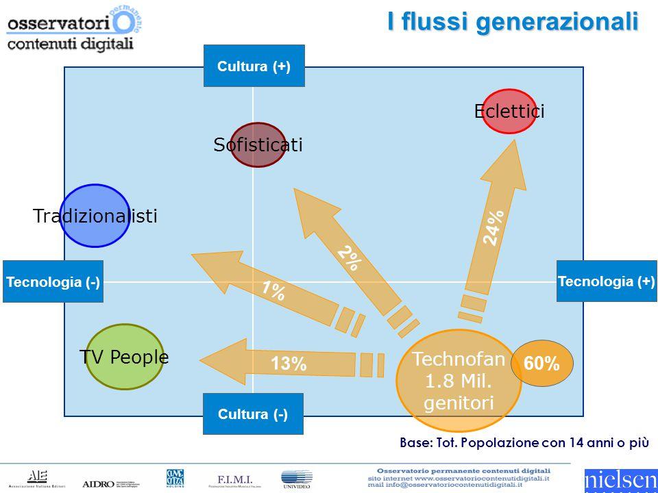 I flussi generazionali Tecnologia (-) Tecnologia (+) Cultura (-) Cultura (+) Technofan 1.8 Mil. genitori TV People Tradizionalisti Eclettici Sofistica