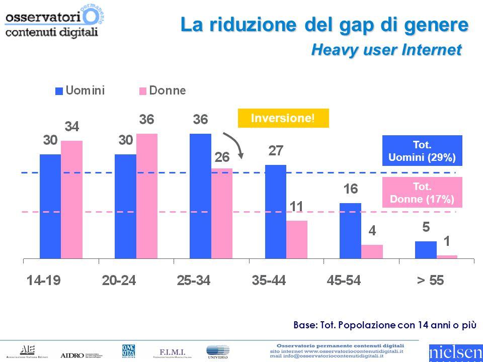 La riduzione del gap di genere Heavy user Internet Inversione! Base: Tot. Popolazione con 14 anni o più Tot. Donne (17%) Tot. Uomini (29%)