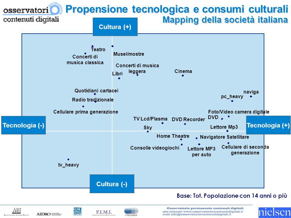 Propensione tecnologica e consumi culturali Mapping della società italiana TV Lcd/Plasma DVD DVD Recorder Home Theatre Sky Lettore Mp3 Cellulare di se