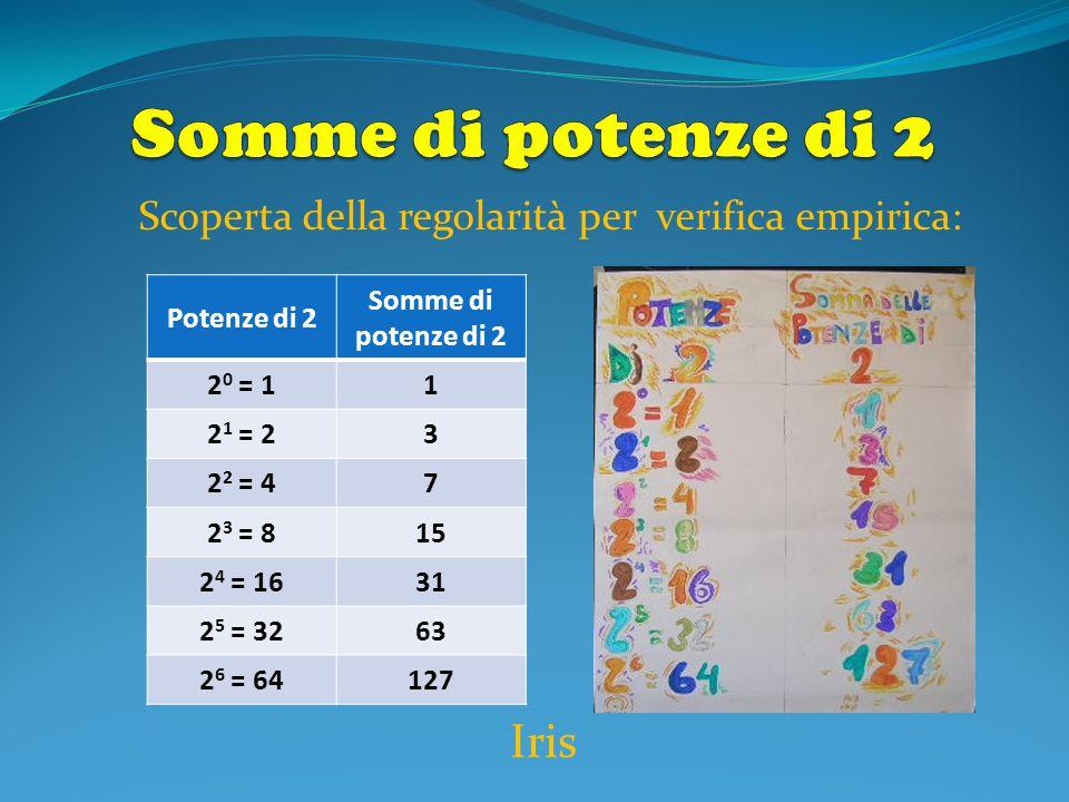 Scoperta della regolarità per verifica empirica: Potenze di 2 Somme di potenze di 2 2 0 = 11 2 1 = 23 2 2 = 47 2 3 = 815 2 4 = 1631 2 5 = 3263 2 6 = 6