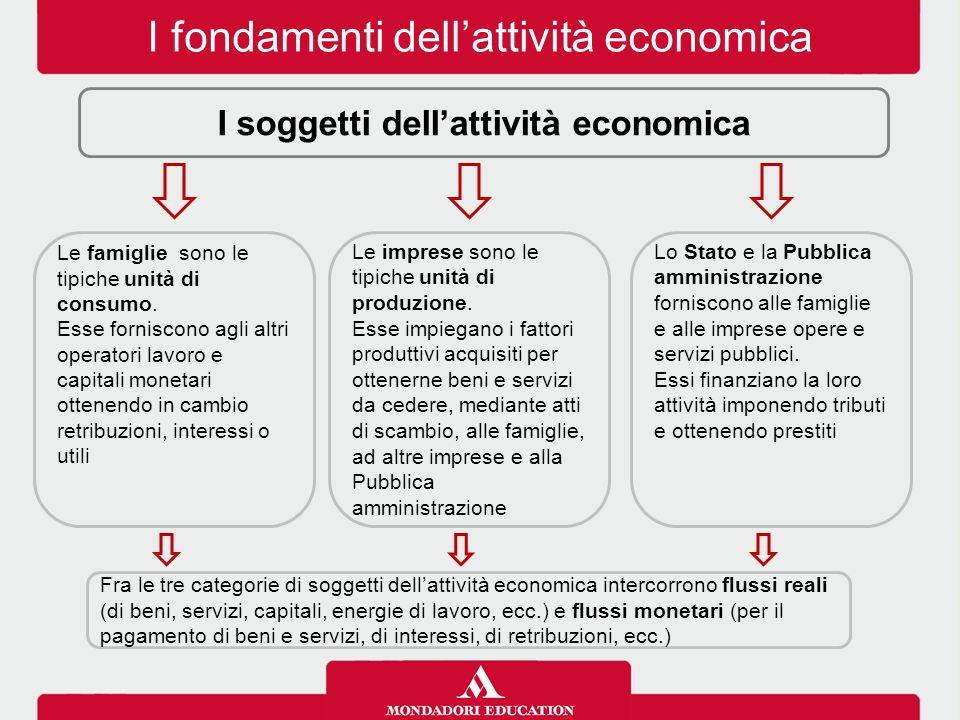 I fondamenti dell'attività economica I soggetti dell'attività economica Le imprese sono le tipiche unità di produzione. Esse impiegano i fattori produ