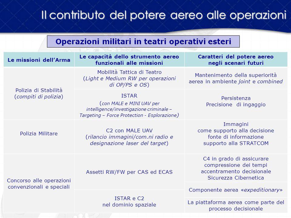 Il contributo del potere aereo alle operazioni Operazioni militari in teatri operativi esteri Le missioni dell'Arma Le capacità dello strumento aereo
