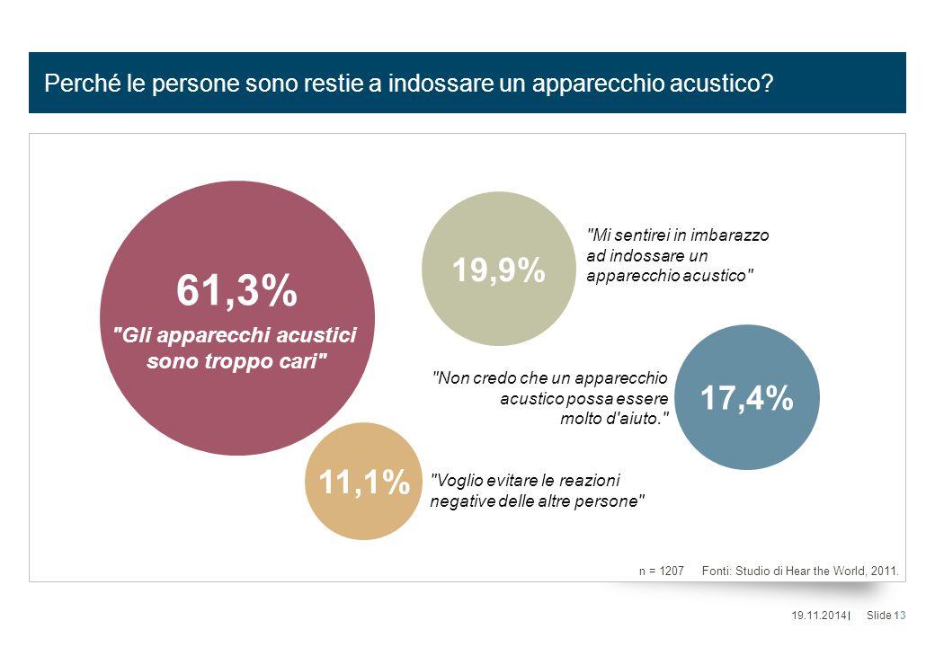 Perché le persone sono restie a indossare un apparecchio acustico? n = 1207 Fonti: Studio di Hear the World, 2011. 61,3%