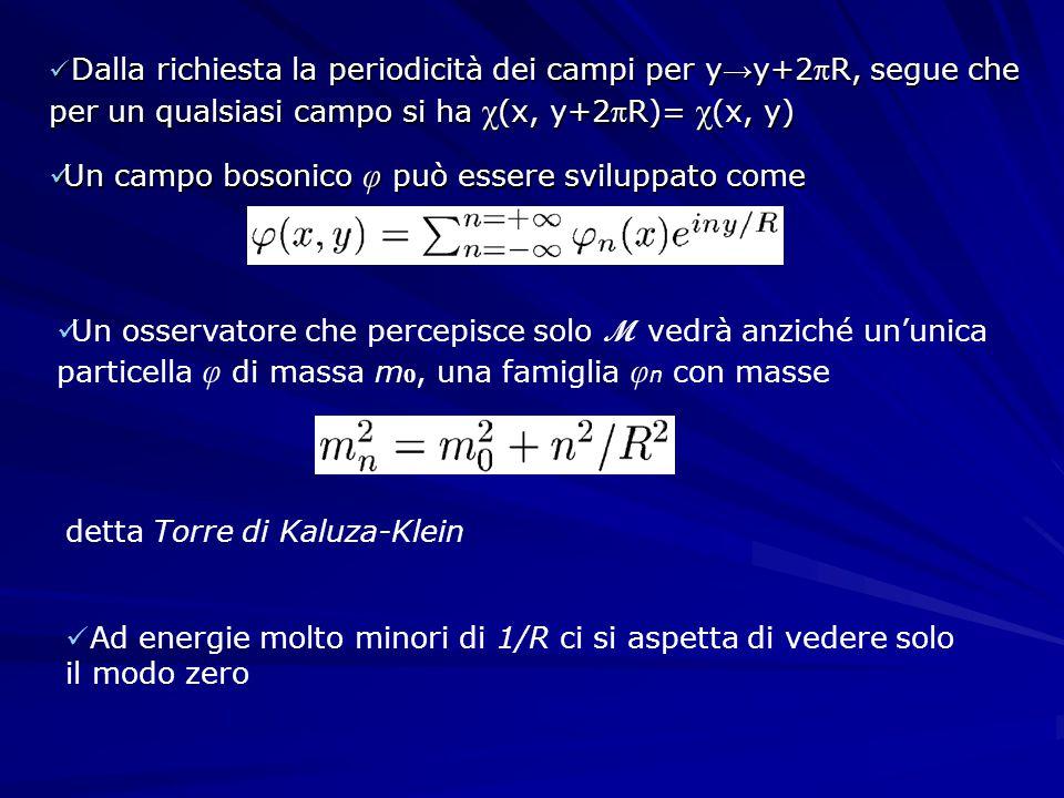 Dalla richiesta la periodicità dei campi per y → y+2 π R, segue che per un qualsiasi campo si ha χ (x, y+2 π R)= χ (x, y) Dalla richiesta la periodicità dei campi per y → y+2 π R, segue che per un qualsiasi campo si ha χ (x, y+2 π R)= χ (x, y) Un campo bosonico φ può essere sviluppato come Un campo bosonico φ può essere sviluppato come Un osservatore che percepisce solo M vedrà anziché un'unica particella φ di massa m 0, una famiglia φ n con masse detta Torre di Kaluza-Klein Ad energie molto minori di 1/R ci si aspetta di vedere solo il modo zero