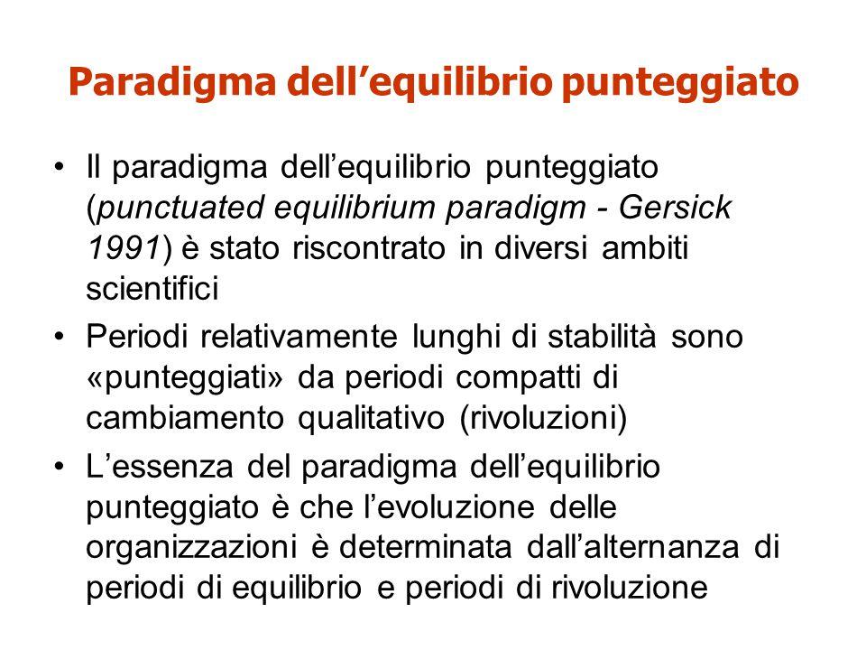 Paradigma dell'equilibrio punteggiato Il paradigma dell'equilibrio punteggiato (punctuated equilibrium paradigm - Gersick 1991) è stato riscontrato in