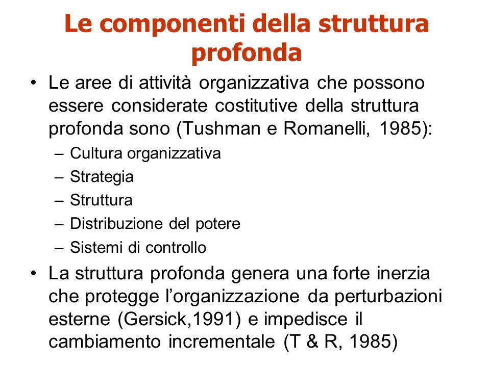 Le componenti della struttura profonda Le aree di attività organizzativa che possono essere considerate costitutive della struttura profonda sono (Tus