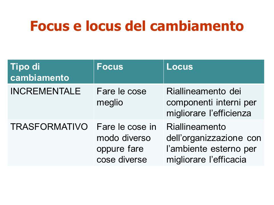 Focus e locus del cambiamento Tipo di cambiamento FocusLocus INCREMENTALEFare le cose meglio Riallineamento dei componenti interni per migliorare l'ef