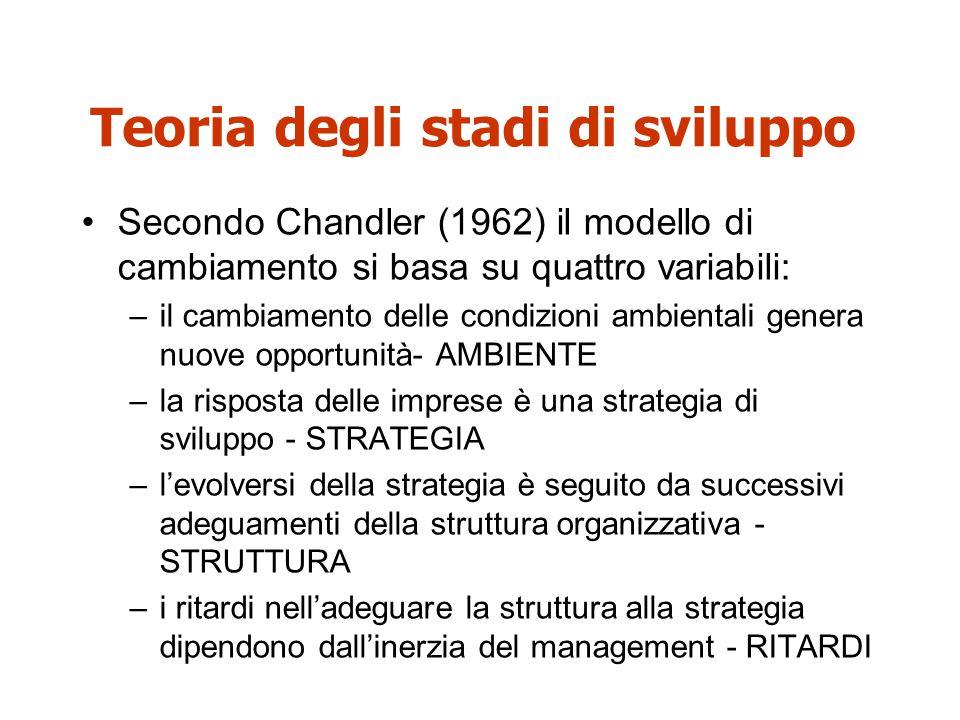 Teoria degli stadi di sviluppo Secondo Chandler (1962) il modello di cambiamento si basa su quattro variabili: –il cambiamento delle condizioni ambien