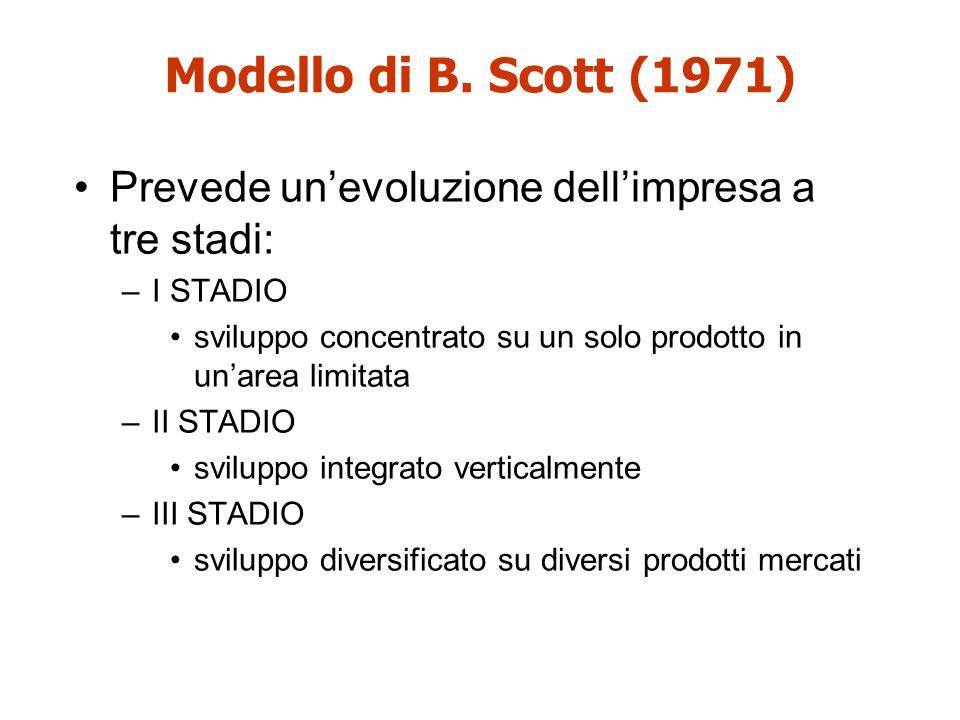 Modello di B. Scott (1971) Prevede un'evoluzione dell'impresa a tre stadi: –I STADIO sviluppo concentrato su un solo prodotto in un'area limitata –II