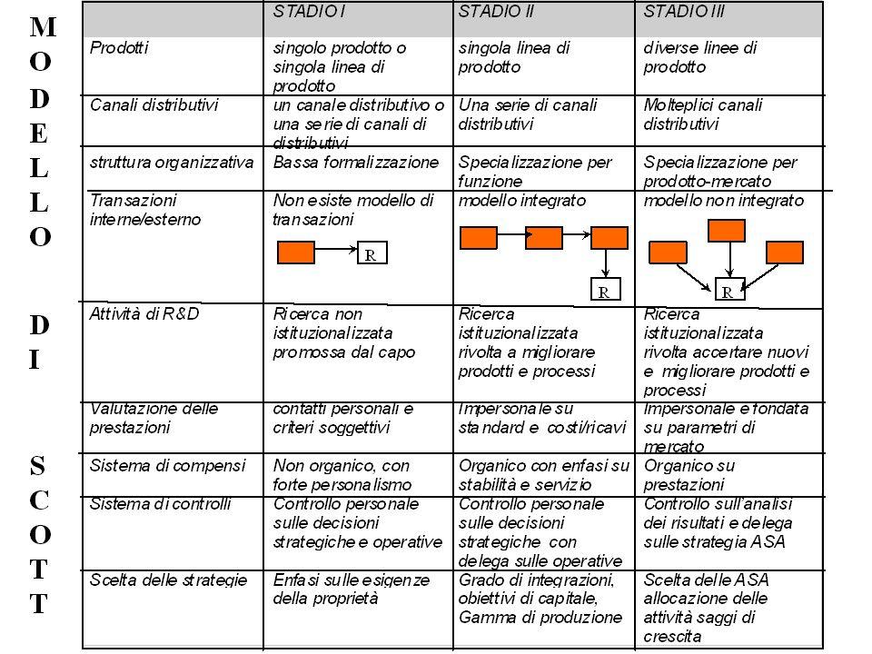 Organizzazione e Sistemi Informativi – Presentazione del corso 29