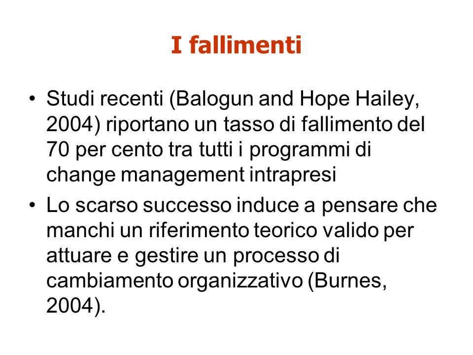 I fallimenti Studi recenti (Balogun and Hope Hailey, 2004) riportano un tasso di fallimento del 70 per cento tra tutti i programmi di change managemen