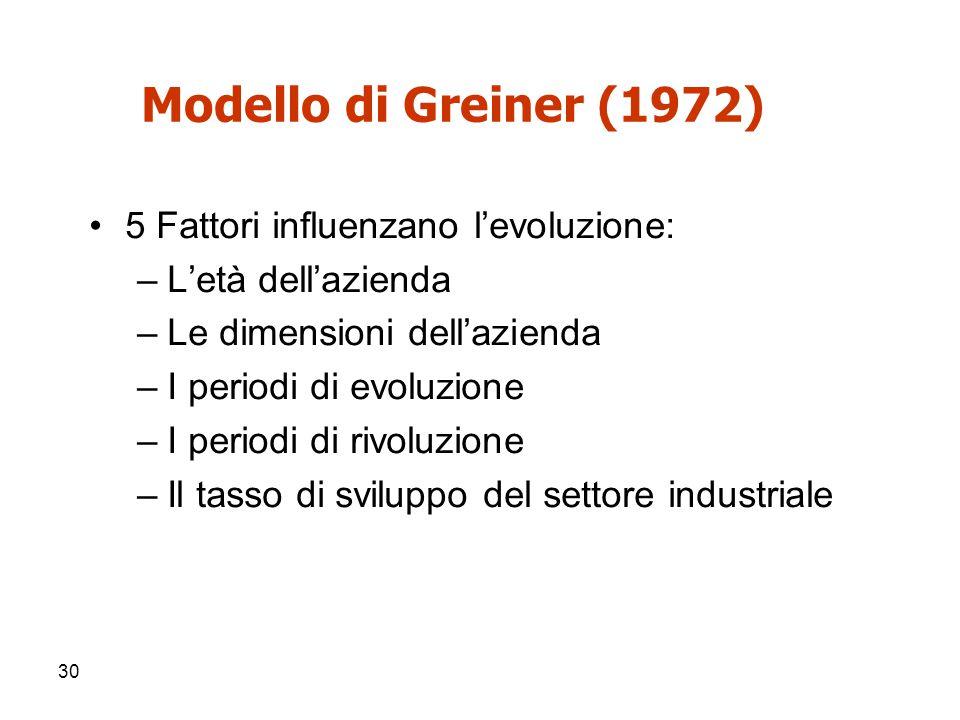 30 Modello di Greiner (1972) 5 Fattori influenzano l'evoluzione: –L'età dell'azienda –Le dimensioni dell'azienda –I periodi di evoluzione –I periodi d
