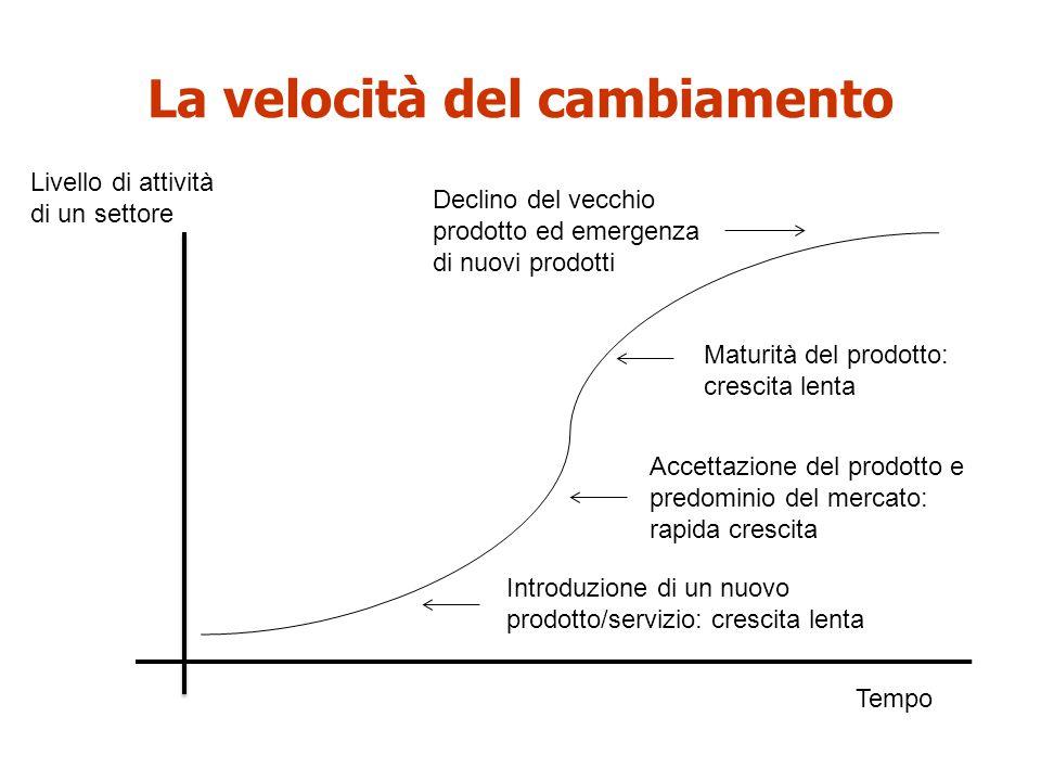 La velocità del cambiamento Livello di attività di un settore Tempo Introduzione di un nuovo prodotto/servizio: crescita lenta Accettazione del prodot