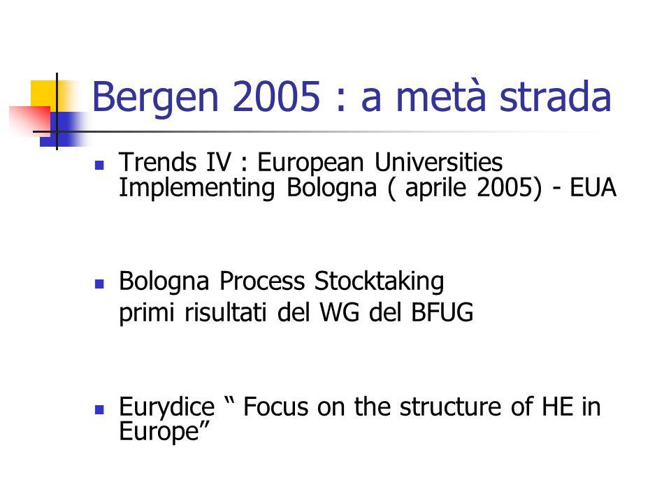 Bergen 2005 : a metà strada Trends IV : European Universities Implementing Bologna ( aprile 2005) - EUA Bologna Process Stocktaking primi risultati de