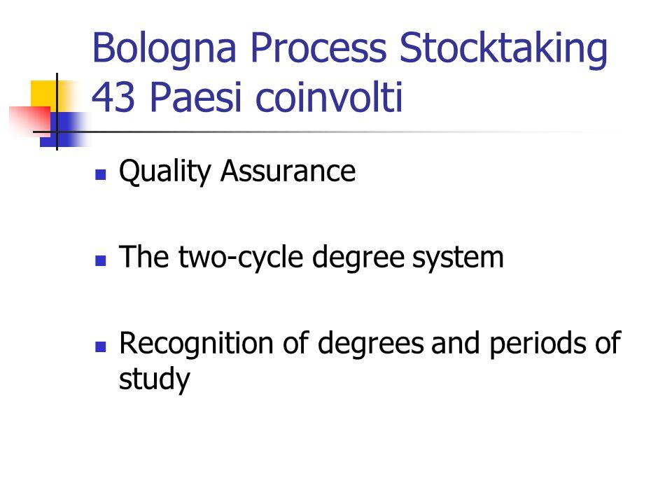 Two cycle degree system Stage of implementation ( periodo di avvio) Level of student enrolment (percentuale di studenti iscritta al nuovo sistema) Access from first cycle to second cycle (facilità di accesso dal primo al secondo)