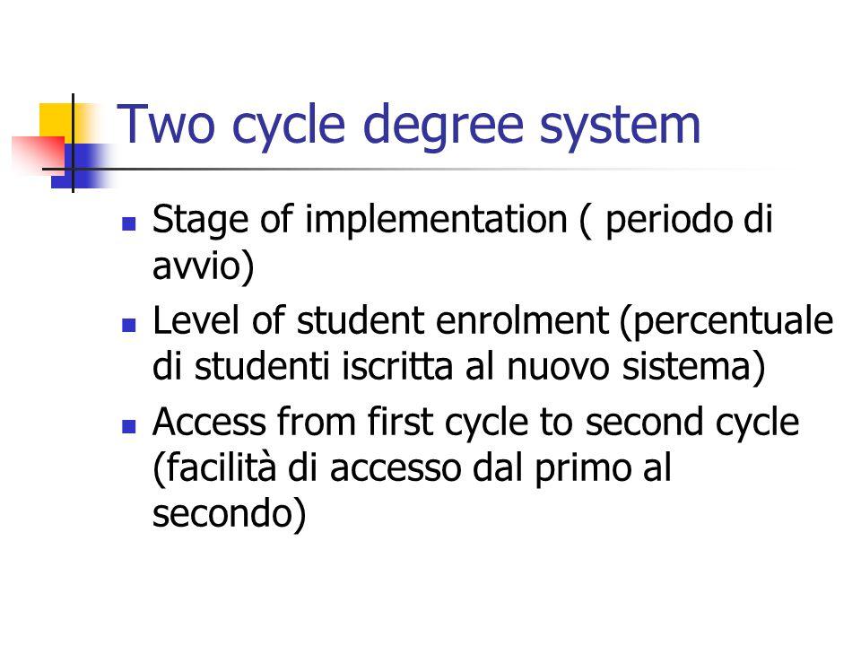 Two cycle degree system Stage of implementation ( periodo di avvio) Level of student enrolment (percentuale di studenti iscritta al nuovo sistema) Acc