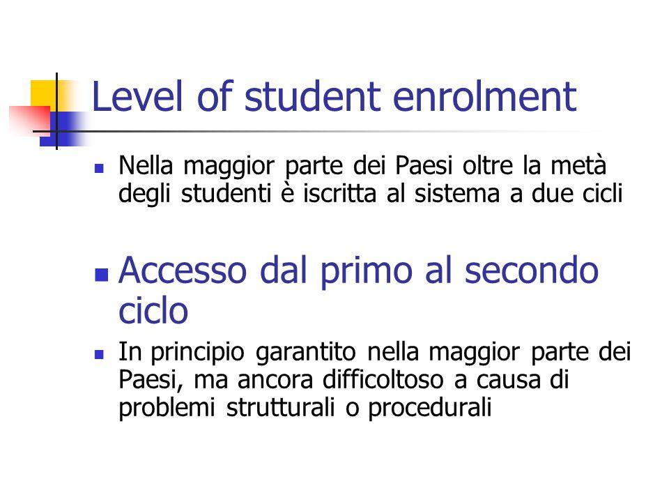 Level of student enrolment Nella maggior parte dei Paesi oltre la metà degli studenti è iscritta al sistema a due cicli Accesso dal primo al secondo ciclo In principio garantito nella maggior parte dei Paesi, ma ancora difficoltoso a causa di problemi strutturali o procedurali