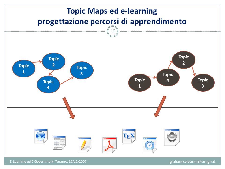 Topic Maps ed e-learning progettazione percorsi di apprendimento E-Learning ed E-Government; Teramo, 13/12/2007 12 giuliano.vivanet@unige.it Topic 1 Topic 2 Topic 4 Topic 3 Topic 1 Topic 2 Topic 4 Topic 3