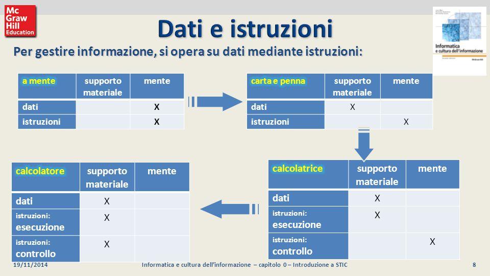 9 Luca Mari, Giacomo Buonanno e Donatella Sciuto Informatica e cultura dell informazione, 2/ed ©2013 McGraw-Hill Education (Italy) S.r.l.