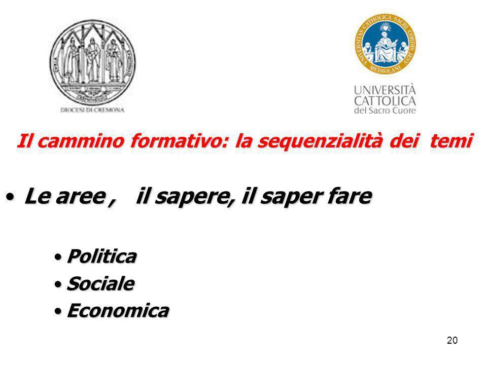 20 Il cammino formativo: la sequenzialità dei temi Le aree, il sapere, il saper fareLe aree, il sapere, il saper fare PoliticaPolitica SocialeSociale EconomicaEconomica