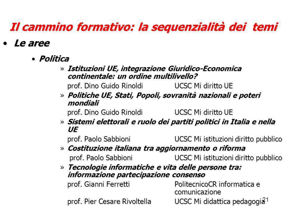 21 Il cammino formativo: la sequenzialità dei temi Le areeLe aree PoliticaPolitica »Istituzioni UE, integrazione Giuridico-Economica continentale: un ordine multilivello.