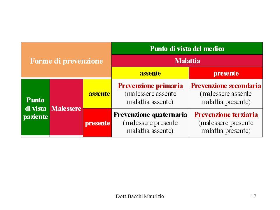 Dott.Bacchi Maurizio17