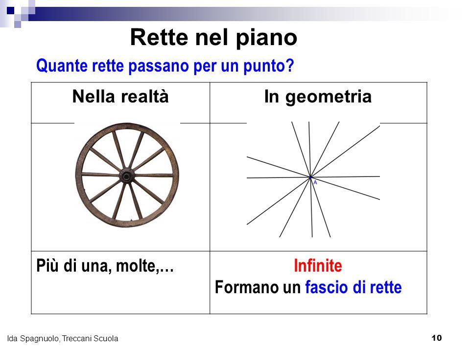 10 Ida Spagnuolo, Treccani Scuola Quante rette passano per un punto? Nella realtàIn geometria Più di una, molte,…Infinite Formano un fascio di rette R