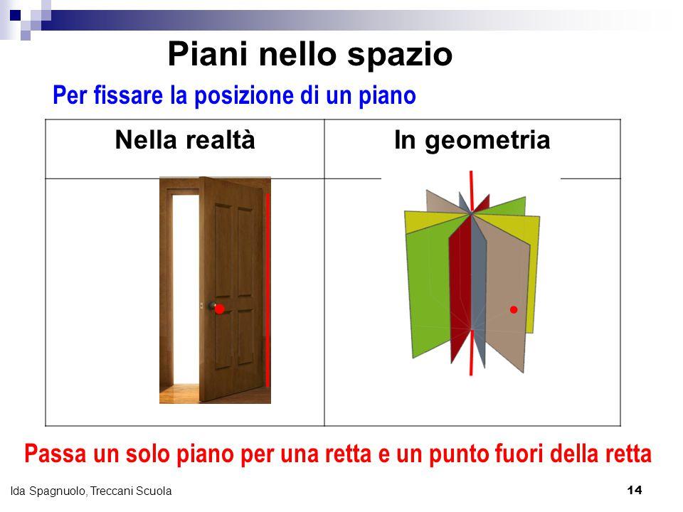14 Ida Spagnuolo, Treccani Scuola Per fissare la posizione di un piano Nella realtàIn geometria   Passa un solo piano per una retta e un punto fuori