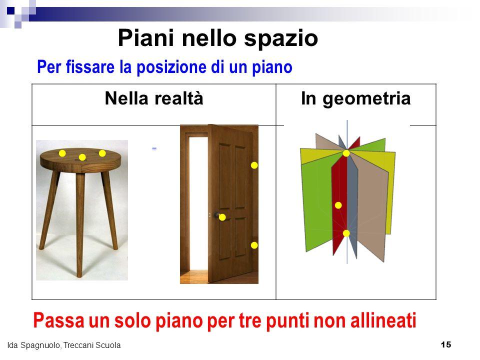 15 Ida Spagnuolo, Treccani Scuola Per fissare la posizione di un piano Nella realtàIn geometria  Passa un solo piano per tre punti non allineati  