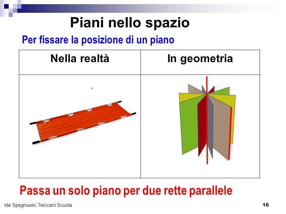 16 Ida Spagnuolo, Treccani Scuola Per fissare la posizione di un piano Nella realtàIn geometria Passa un solo piano per due rette parallele Piani nell