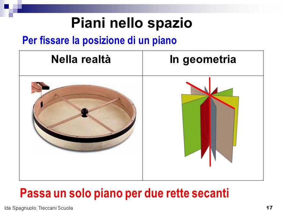17 Ida Spagnuolo, Treccani Scuola Per fissare la posizione di un piano Nella realtàIn geometria Passa un solo piano per due rette secanti Piani nello