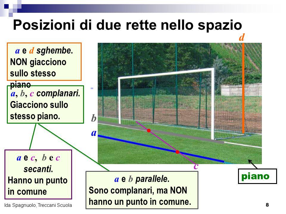 9 Ida Spagnuolo, Treccani Scuola Nella realtàIn geometria Punto  Retta Piano Senza spessore, si estende all'infinito Solo lunghezza, si estende all'infinito Senza lunghezza, spessore e larghezza.