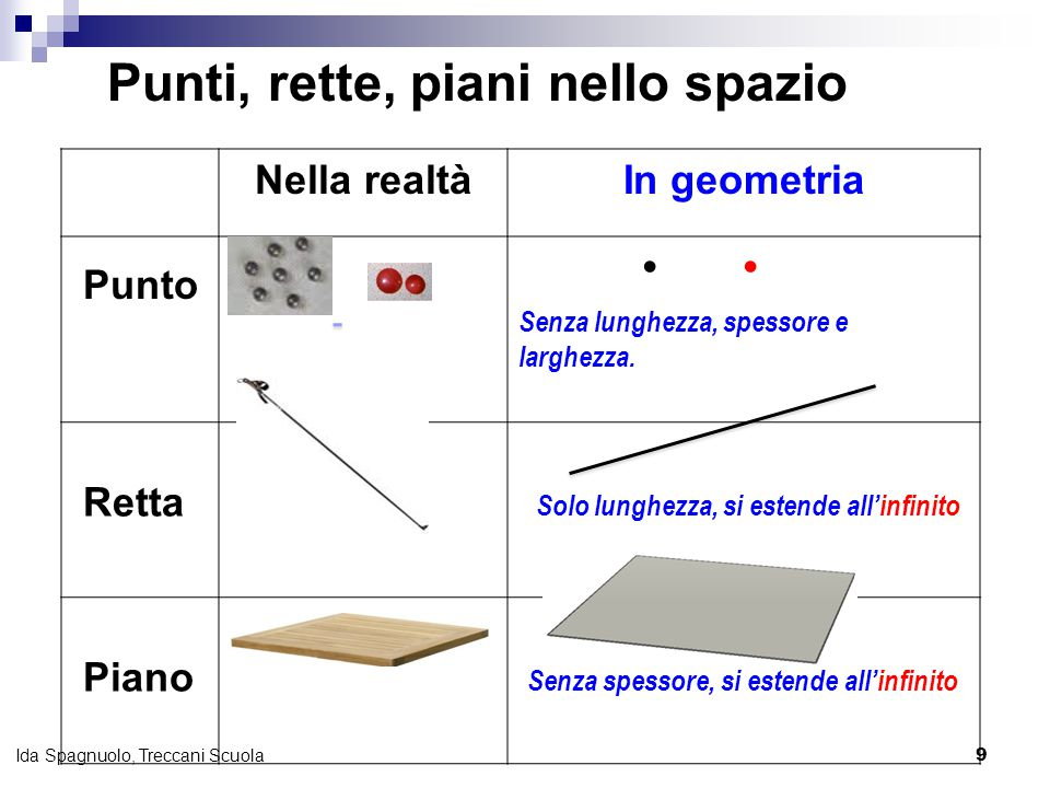 9 Ida Spagnuolo, Treccani Scuola Nella realtàIn geometria Punto  Retta Piano Senza spessore, si estende all'infinito Solo lunghezza, si estende