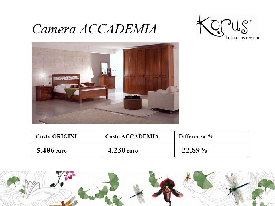 Camera ACCADEMIA Costo ORIGINICosto ACCADEMIADifferenza % 5.486 euro 4.230 euro -22,89%