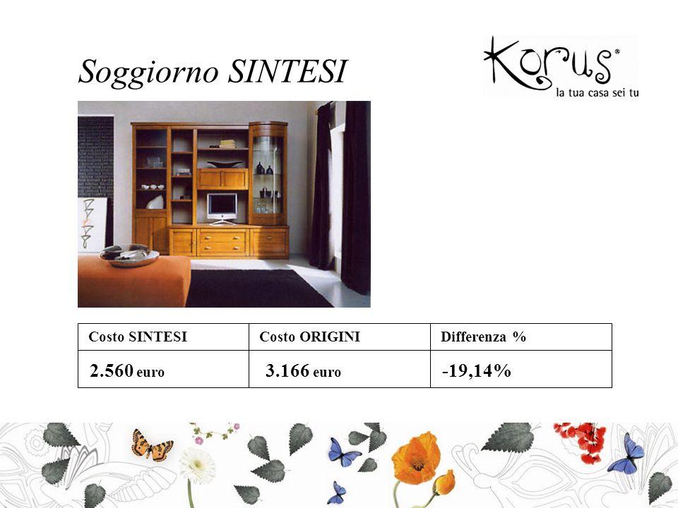 Soggiorno SINTESI Costo SINTESICosto ORIGINIDifferenza % 2.560 euro 3.166 euro -19,14%